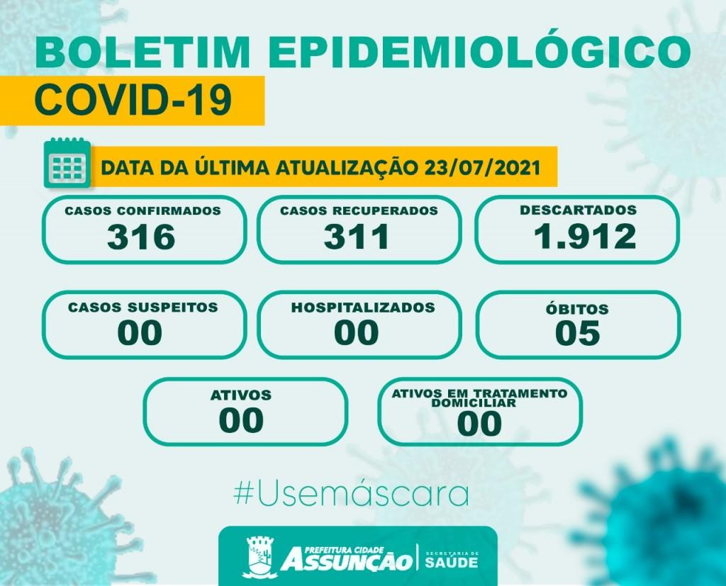 Município de Assunção não registra novos casos de Covid-19 por 10 dias consecutivos